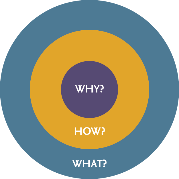 why and how people buy Our mentor, roy williams, described shoppers as operating in either one of two modes: transactional or relational, a few years agoat that time some of us loafed around virtually, exchanging emails with friends, trying to complete a list of reasons that motivate people to buy things.